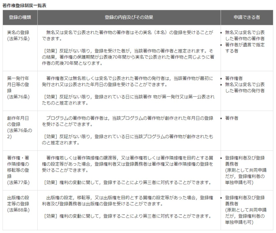 著作権登録制度一覧表